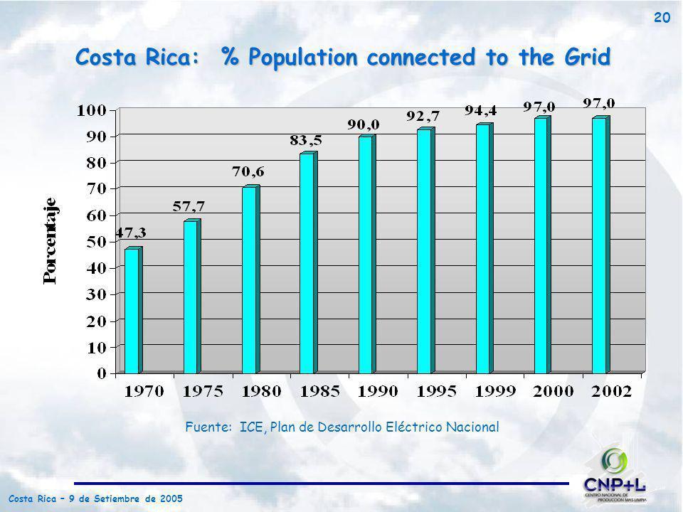 Costa Rica – 9 de Setiembre de 2005 20 Fuente: ICE, Plan de Desarrollo Eléctrico Nacional Costa Rica: % Population connected to the Grid