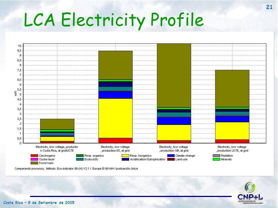 Costa Rica – 9 de Setiembre de 2005 21 LCA Electricity Profile