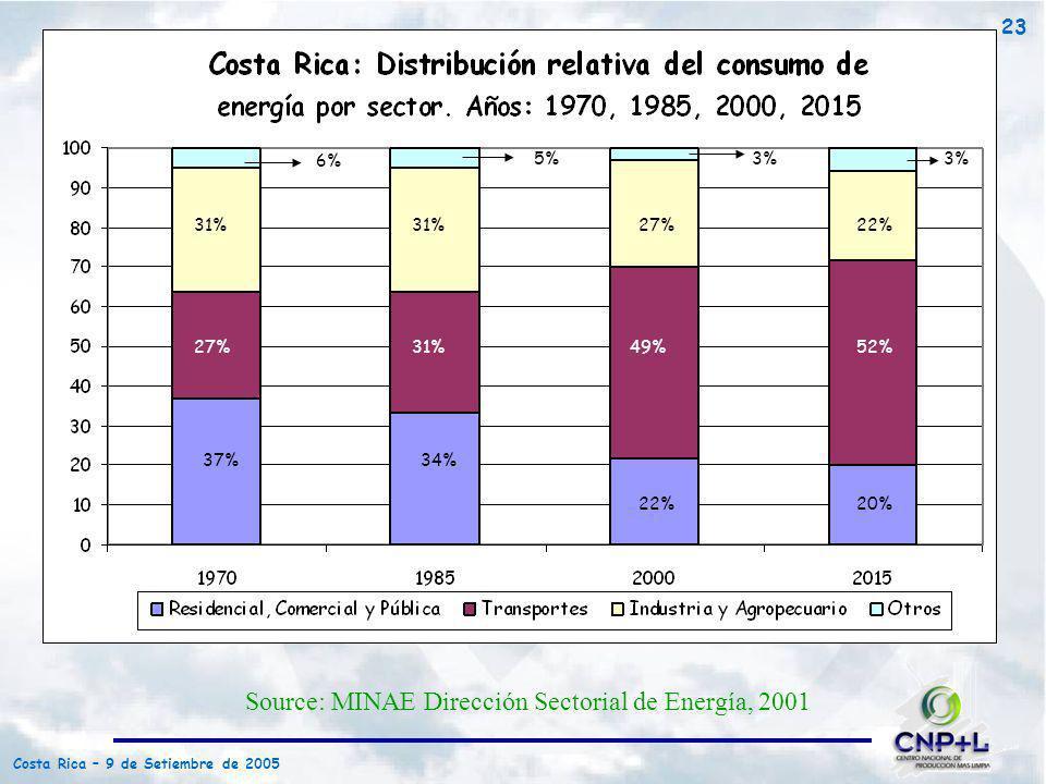 Costa Rica – 9 de Setiembre de 2005 23 37% 27% 31% 6% 34% 31% 5% 22% 49% 27% 3% 20% 52% 22% 3% Source: MINAE Dirección Sectorial de Energía, 2001