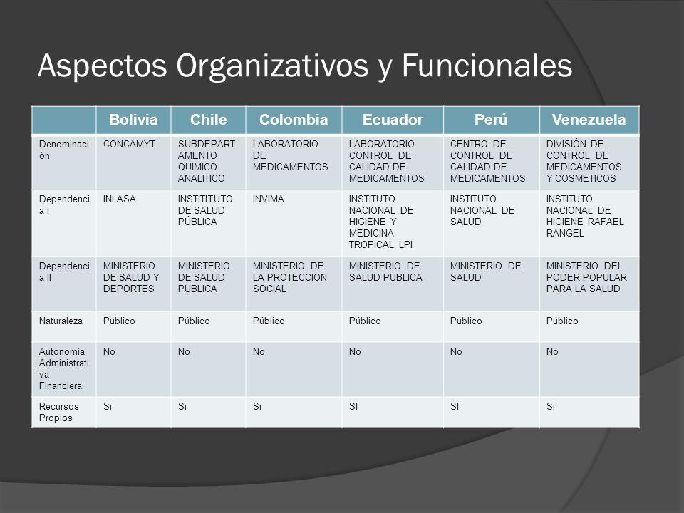Aspectos Organizativos y Funcionales BoliviaChileColombiaEcuadorPerúVenezuela Denominaci ón CONCAMYTSUBDEPART AMENTO QUIMICO ANALITICO LABORATORIO DE MEDICAMENTOS LABORATORIO CONTROL DE CALIDAD DE MEDICAMENTOS CENTRO DE CONTROL DE CALIDAD DE MEDICAMENTOS DIVISIÓN DE CONTROL DE MEDICAMENTOS Y COSMETICOS Dependenci a I INLASAINSTITITUTO DE SALUD PÚBLICA INVIMAINSTITUTO NACIONAL DE HIGIENE Y MEDICINA TROPICAL LPI INSTITUTO NACIONAL DE SALUD INSTITUTO NACIONAL DE HIGIENE RAFAEL RANGEL Dependenci a II MINISTERIO DE SALUD Y DEPORTES MINISTERIO DE SALUD PUBLICA MINISTERIO DE LA PROTECCION SOCIAL MINISTERIO DE SALUD PUBLICA MINISTERIO DE SALUD MINISTERIO DEL PODER POPULAR PARA LA SALUD NaturalezaPúblico Autonomía Administrati va Financiera No Recursos Propios Si SI Si