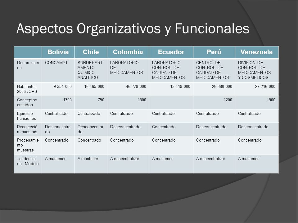 Aspectos Organizativos y Funcionales BoliviaChileColombiaEcuadorPerúVenezuela Denominaci ón CONCAMYTSUBDEPART AMENTO QUIMICO ANALITICO LABORATORIO DE MEDICAMENTOS LABORATORIO CONTROL DE CALIDAD DE MEDICAMENTOS CENTRO DE CONTROL DE CALIDAD DE MEDICAMENTOS DIVISIÓN DE CONTROL DE MEDICAMENTOS Y COSMETICOS Habitantes 2006 /OPS 9 354 00016 465 00046 279 00013 419 00028 380 00027 216 000 Conceptos emitidos 1300790150012001500 Ejercicio Funciones Centralizado Recolecció n muestras Desconcentra do ConcentradoDesconcentrado Procesamie nto muestras Concentrado Tendencia del Modelo A mantener A descentralizarA mantenerA descentralizarA mantener