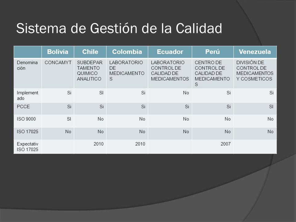 Sistema de Gestión de la Calidad BoliviaChileColombiaEcuadorPerúVenezuela Denomina ción CONCAMYTSUBDEPAR TAMENTO QUIMICO ANALITICO LABORATORIO DE MEDICAMENTO S LABORATORIO CONTROL DE CALIDAD DE MEDICAMENTOS CENTRO DE CONTROL DE CALIDAD DE MEDICAMENTO S DIVISIÓN DE CONTROL DE MEDICAMENTOS Y COSMETICOS Implement ado SiSISiNoSi PCCESi SI ISO 9000SINo ISO 17025No Expectativ ISO 17025 2010 2007