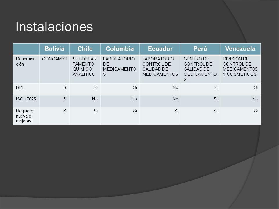 Instalaciones BoliviaChileColombiaEcuadorPerúVenezuela Denomina ción CONCAMYTSUBDEPAR TAMENTO QUIMICO ANALITICO LABORATORIO DE MEDICAMENTO S LABORATORIO CONTROL DE CALIDAD DE MEDICAMENTOS CENTRO DE CONTROL DE CALIDAD DE MEDICAMENTO S DIVISIÓN DE CONTROL DE MEDICAMENTOS Y COSMETICOS BPLSiSISiNoSi ISO 17025SiNo SiNo Requiere nueva o mejoras Si
