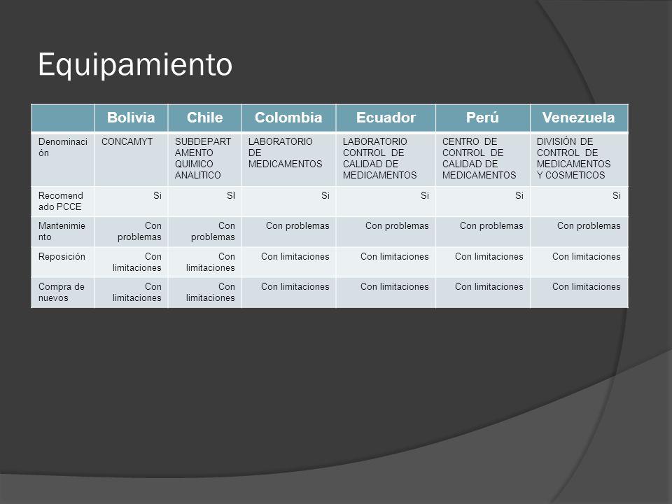 Equipamiento BoliviaChileColombiaEcuadorPerúVenezuela Denominaci ón CONCAMYTSUBDEPART AMENTO QUIMICO ANALITICO LABORATORIO DE MEDICAMENTOS LABORATORIO CONTROL DE CALIDAD DE MEDICAMENTOS CENTRO DE CONTROL DE CALIDAD DE MEDICAMENTOS DIVISIÓN DE CONTROL DE MEDICAMENTOS Y COSMETICOS Recomend ado PCCE SiSISi Mantenimie nto Con problemas ReposiciónCon limitaciones Compra de nuevos Con limitaciones