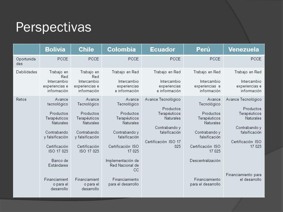 Perspectivas BoliviaChileColombiaEcuadorPerúVenezuela Oportunida des PCCE DebilidadesTrabajo en Red Intercambio experiencias e información Trabajo en