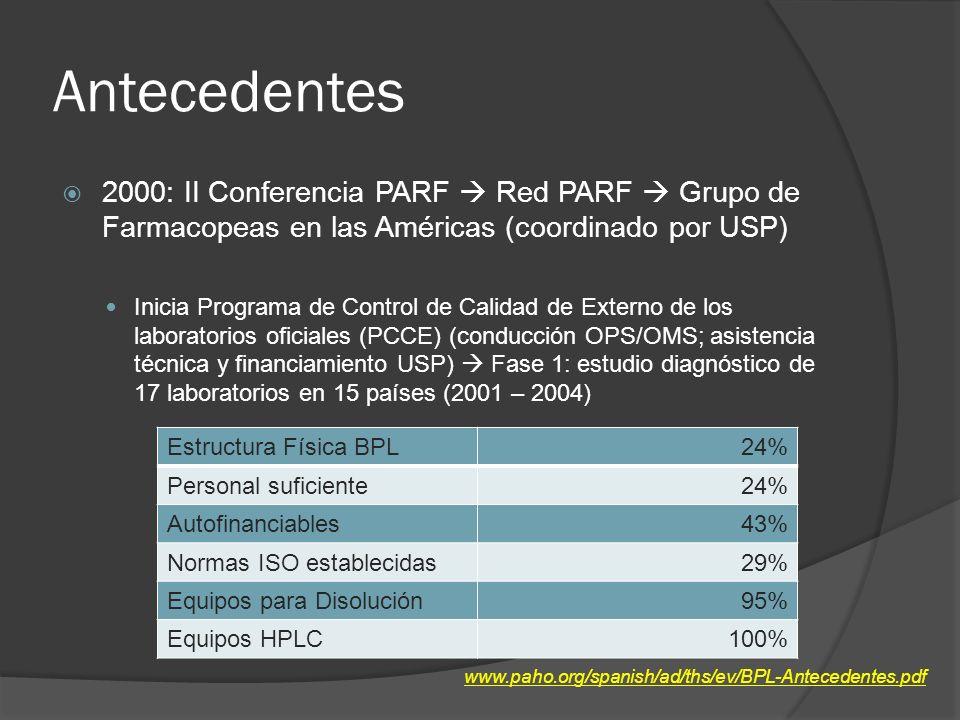 Antecedentes 2000: II Conferencia PARF Red PARF Grupo de Farmacopeas en las Américas (coordinado por USP) Inicia Programa de Control de Calidad de Externo de los laboratorios oficiales (PCCE) (conducción OPS/OMS; asistencia técnica y financiamiento USP) Fase 1: estudio diagnóstico de 17 laboratorios en 15 países (2001 – 2004) www.paho.org/spanish/ad/ths/ev/BPL-Antecedentes.pdf Estructura Física BPL24% Personal suficiente24% Autofinanciables43% Normas ISO establecidas29% Equipos para Disolución95% Equipos HPLC100%