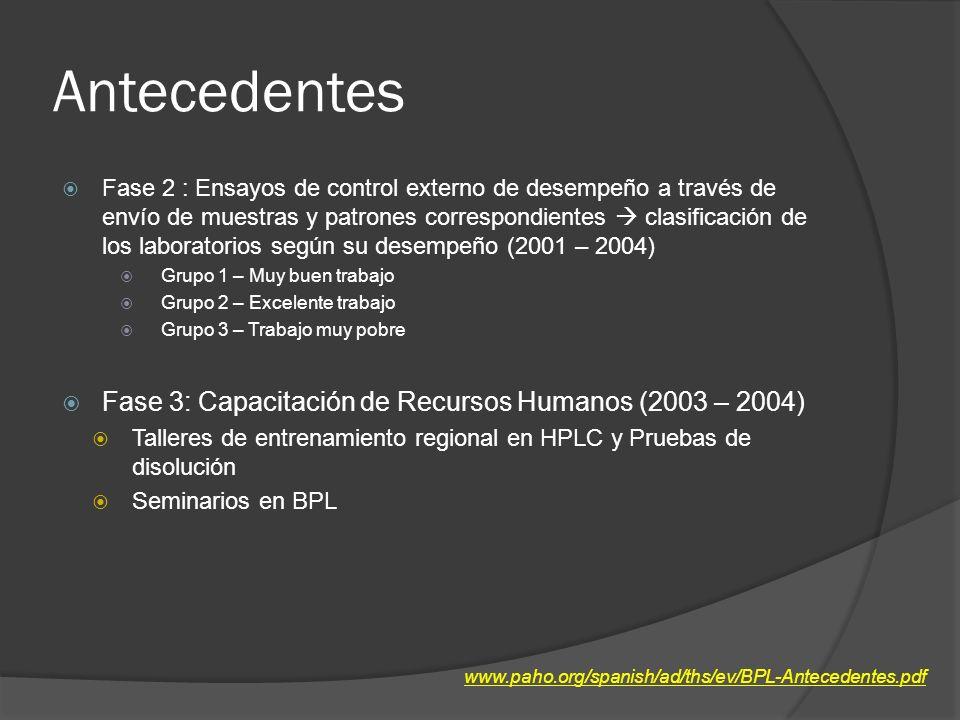 Antecedentes Fase 2 : Ensayos de control externo de desempeño a través de envío de muestras y patrones correspondientes clasificación de los laboratorios según su desempeño (2001 – 2004) Grupo 1 – Muy buen trabajo Grupo 2 – Excelente trabajo Grupo 3 – Trabajo muy pobre Fase 3: Capacitación de Recursos Humanos (2003 – 2004) Talleres de entrenamiento regional en HPLC y Pruebas de disolución Seminarios en BPL www.paho.org/spanish/ad/ths/ev/BPL-Antecedentes.pdf