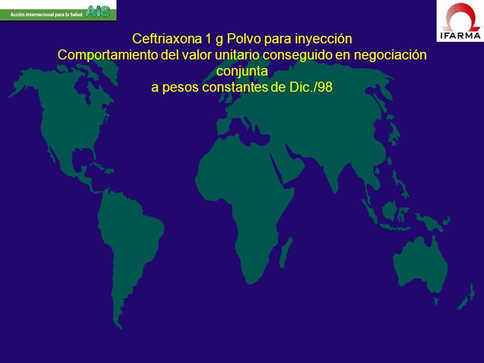 Ceftriaxona 1 g Polvo para inyección Comportamiento del valor unitario conseguido en negociación conjunta a pesos constantes de Dic./98
