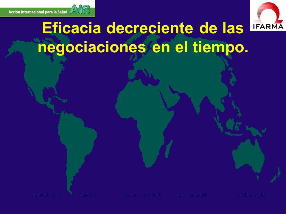 Promedio 2003 Lima 2003 Buenos Aires 2005 Fondo mundial F. Clinton 2007 Eficacia decreciente de las negociaciones en el tiempo.