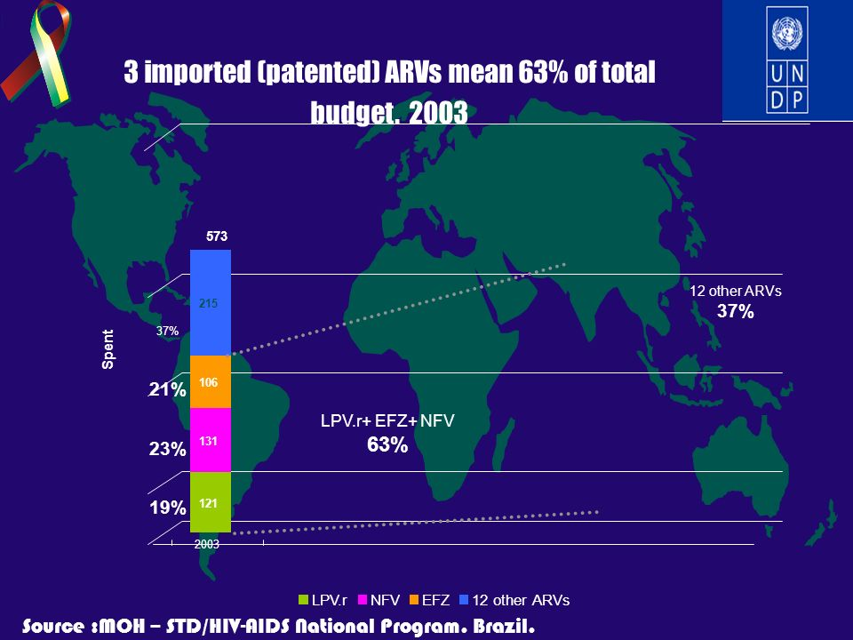 LPV.rNFVEFZ12 other ARVs Spent 121 131 106 215 2003 21% 23% 19% 573 37% 3 imported (patented) ARVs mean 63% of total budget. 2003 LPV.r+ EFZ+ NFV 63%