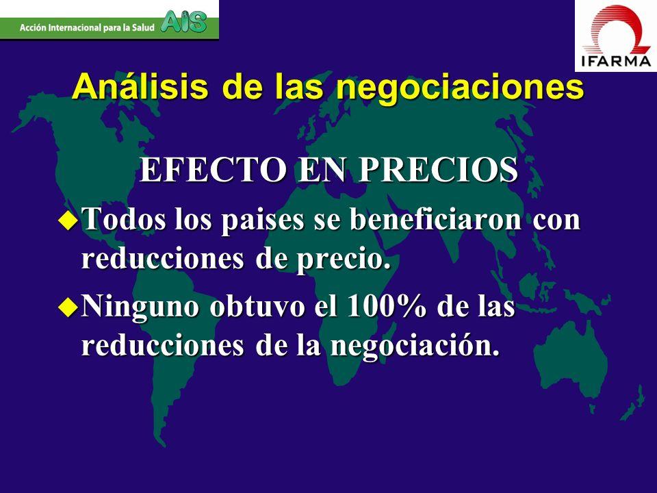 EFECTO EN PRECIOS u Todos los paises se beneficiaron con reducciones de precio. u Ninguno obtuvo el 100% de las reducciones de la negociación. Análisi