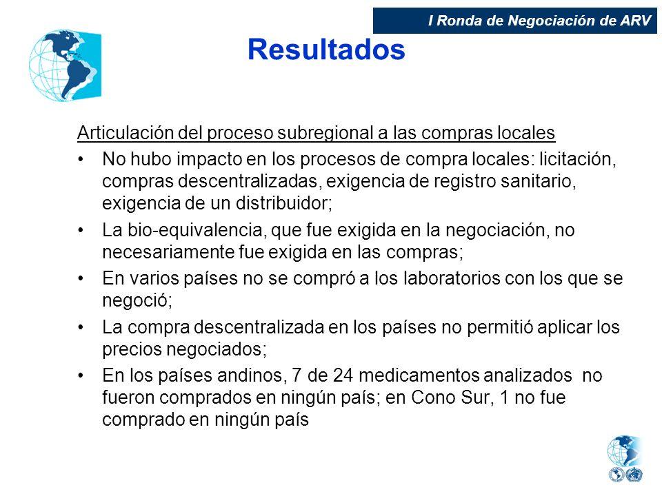 Resultados Articulación del proceso subregional a las compras locales No hubo impacto en los procesos de compra locales: licitación, compras descentra