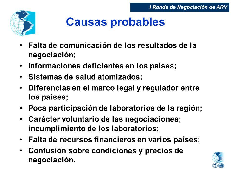 Causas probables Falta de comunicación de los resultados de la negociación; Informaciones deficientes en los países; Sistemas de salud atomizados; Dif