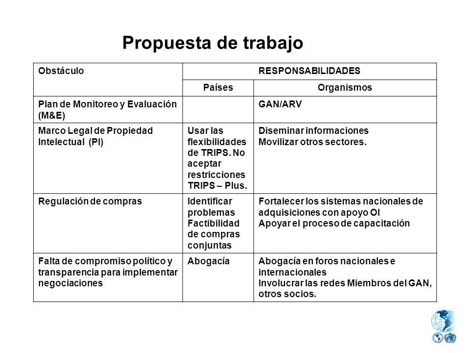 ObstáculoRESPONSABILIDADES PaísesOrganismos Plan de Monitoreo y Evaluación (M&E) GAN/ARV Marco Legal de Propiedad Intelectual (PI) Usar las flexibilid