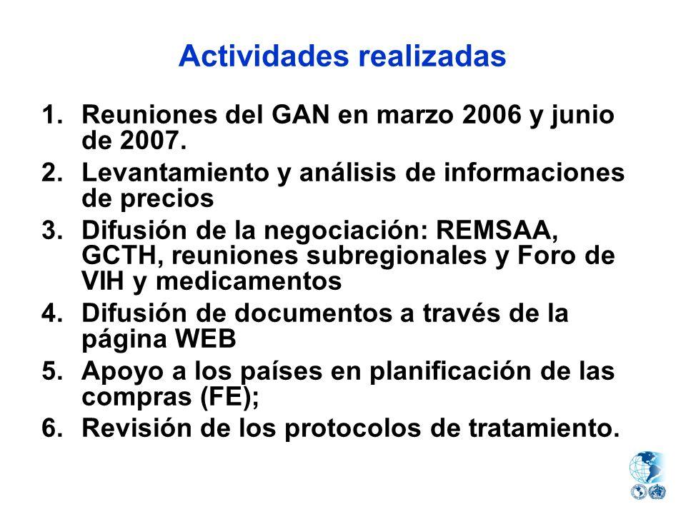 Actividades realizadas 1.Reuniones del GAN en marzo 2006 y junio de 2007. 2.Levantamiento y análisis de informaciones de precios 3.Difusión de la nego