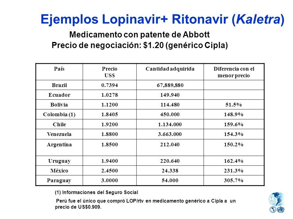 Ejemplos Lopinavir+ Ritonavir (Kaletra) Medicamento con patente de Abbott Precio de negociación: $1.20 (genérico Cipla) PaísPrecio US$ Cantidad adquir