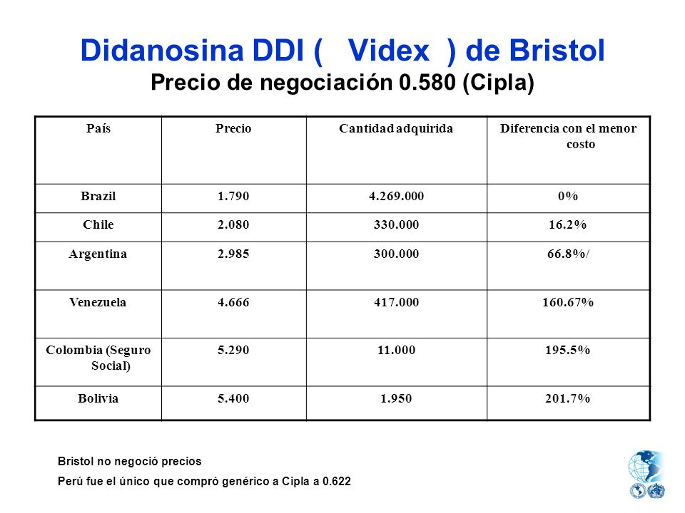 Didanosina DDI ( Videx ) de Bristol Precio de negociación 0.580 (Cipla) PaísPrecioCantidad adquiridaDiferencia con el menor costo Brazil1.7904.269.000