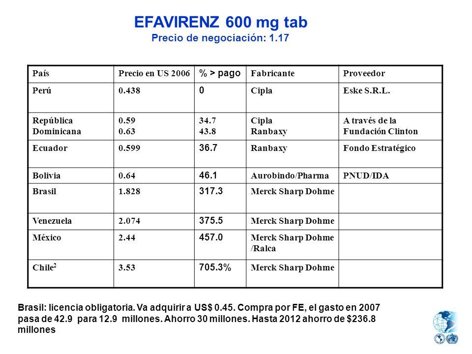 PaísPrecio en US 2006 % > pago FabricanteProveedor Perú0.438 0 CiplaEske S.R.L. República Dominicana 0.59 0.63 34.7 43.8 Cipla Ranbaxy A través de la