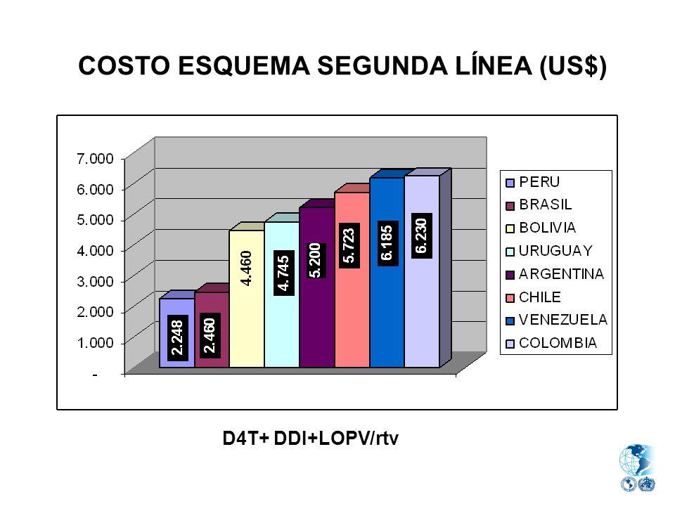 COSTO ESQUEMA SEGUNDA LÍNEA (US$) D4T+ DDI+LOPV/rtv