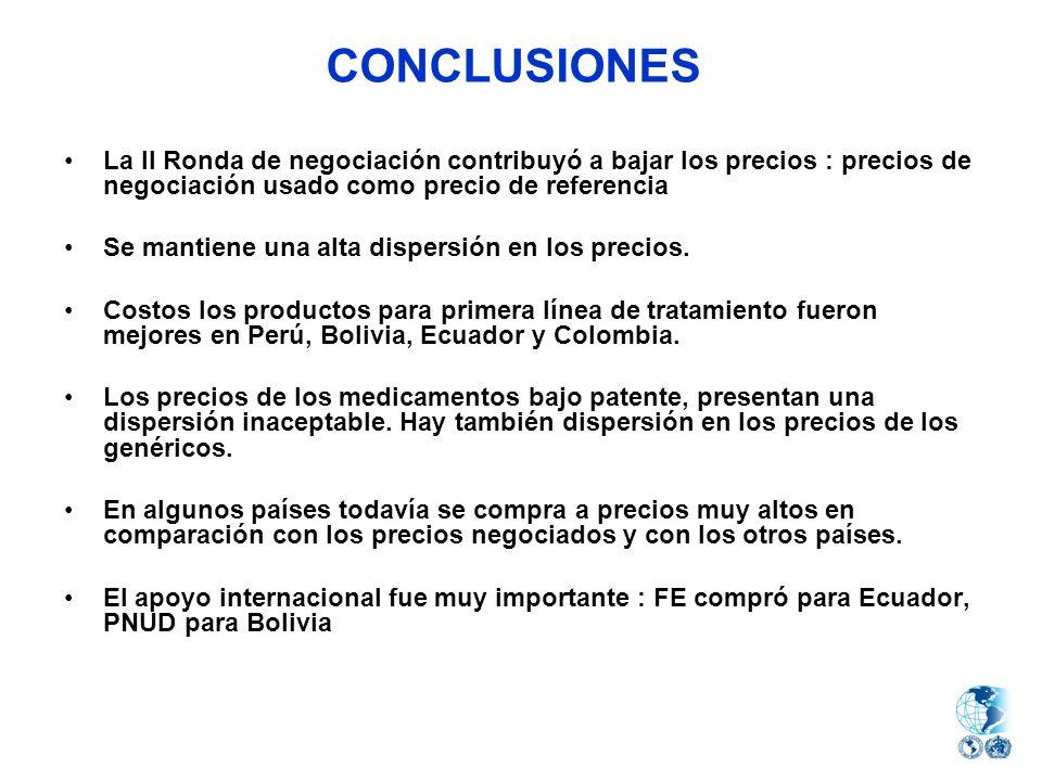 CONCLUSIONES La II Ronda de negociación contribuyó a bajar los precios : precios de negociación usado como precio de referencia Se mantiene una alta d