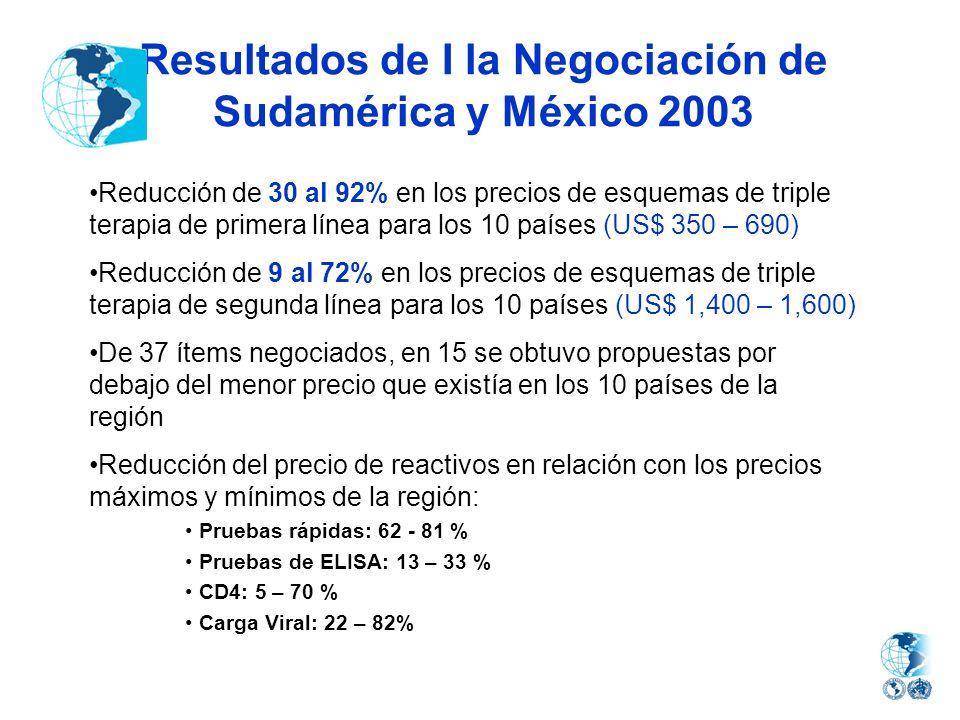 Resultados de I la Negociación de Sudamérica y México 2003 Reducción de 30 al 92% en los precios de esquemas de triple terapia de primera línea para l