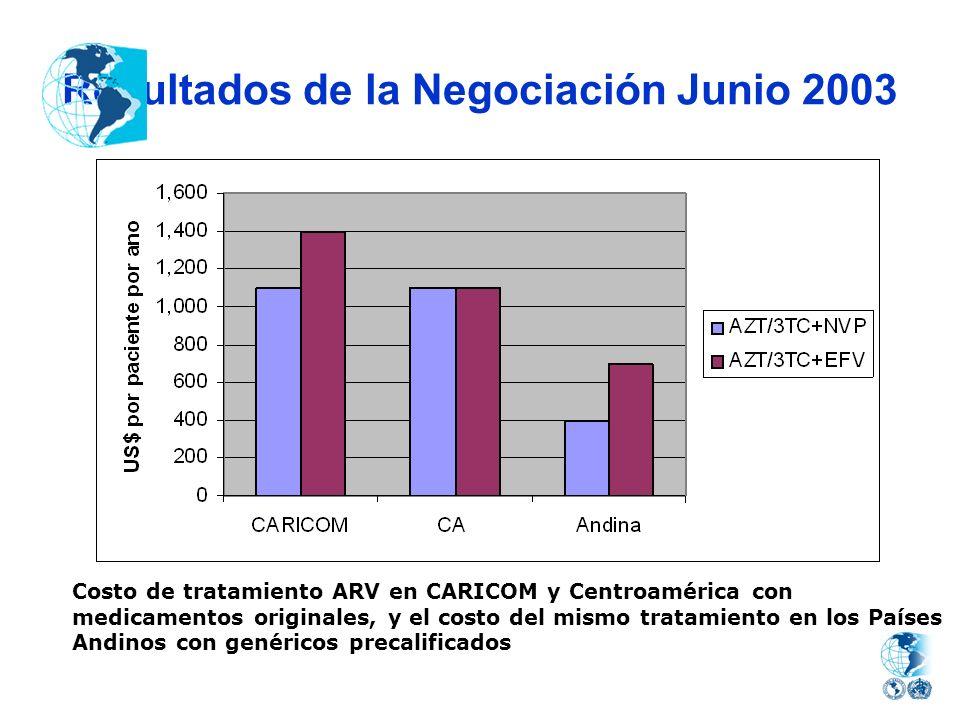 Resultados de la Negociación Junio 2003 Costo de tratamiento ARV en CARICOM y Centroamérica con medicamentos originales, y el costo del mismo tratamie