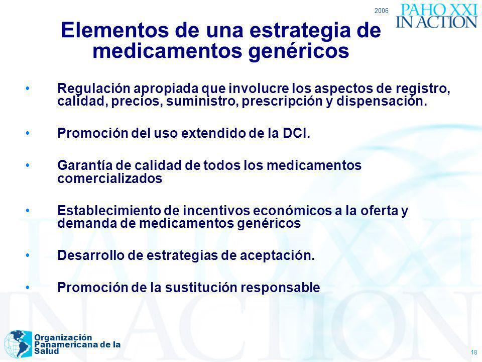 2006 Organización Panamericana de la Salud 18 Elementos de una estrategia de medicamentos genéricos Regulación apropiada que involucre los aspectos de