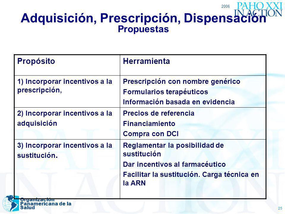 2006 Organización Panamericana de la Salud 25 Adquisición, Prescripción, Dispensación Propuestas PropósitoHerramienta 1) Incorporar incentivos a la pr