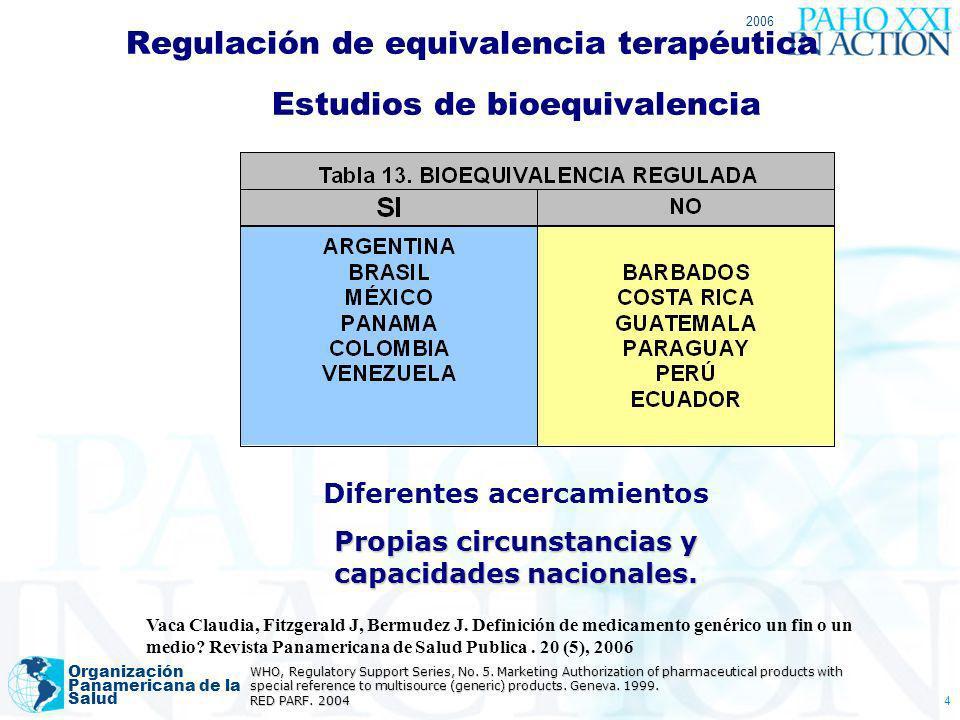 2006 Organización Panamericana de la Salud 4 Regulación de equivalencia terapéutica Estudios de bioequivalencia Diferentes acercamientos Propias circu