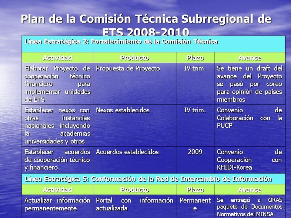 Plan de la Comisión Técnica Subrregional de ETS 2008-2010 Línea Estratégica 2: Fortalecimiento de la Comisión Técnica ActividadProductoPlazoAvance Ela