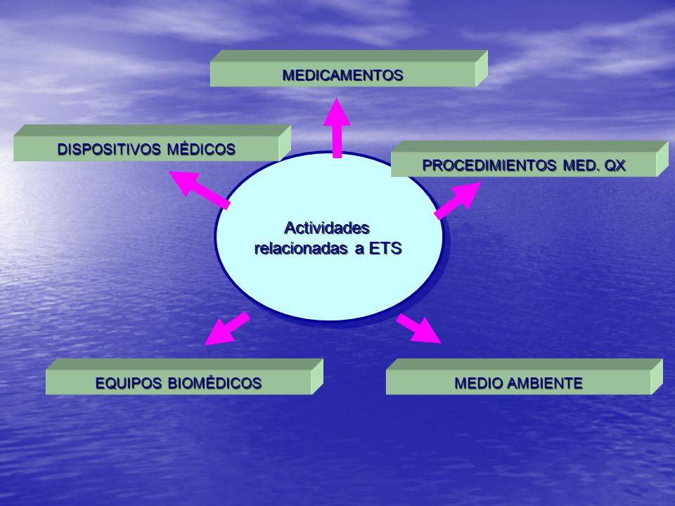 Actividades relacionadas a ETS Actividades MEDICAMENTOS DISPOSITIVOS MÉDICOS PROCEDIMIENTOS MED. QX EQUIPOS BIOMÉDICOS MEDIO AMBIENTE