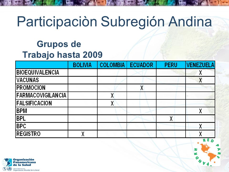 Participaciòn Subregión Andina Grupos de Trabajo hasta 2009