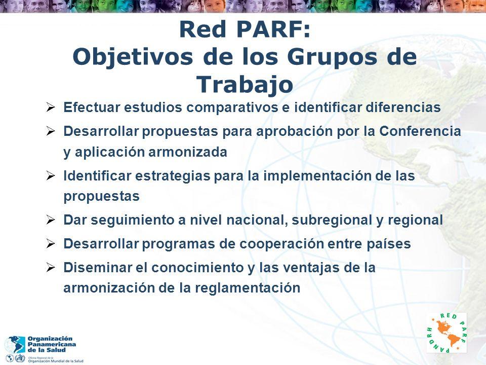 Red PARF: Objetivos de los Grupos de Trabajo Efectuar estudios comparativos e identificar diferencias Desarrollar propuestas para aprobación por la Co