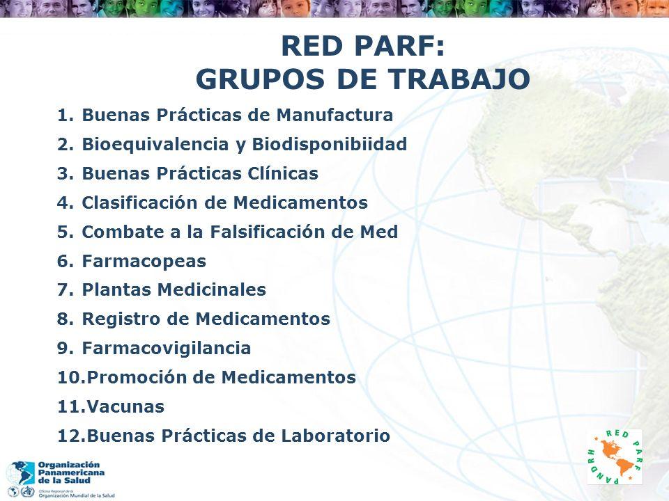 RED PARF: GRUPOS DE TRABAJO 1.Buenas Prácticas de Manufactura 2.Bioequivalencia y Biodisponibiidad 3. Buenas Prácticas Clínicas 4. Clasificación de Me