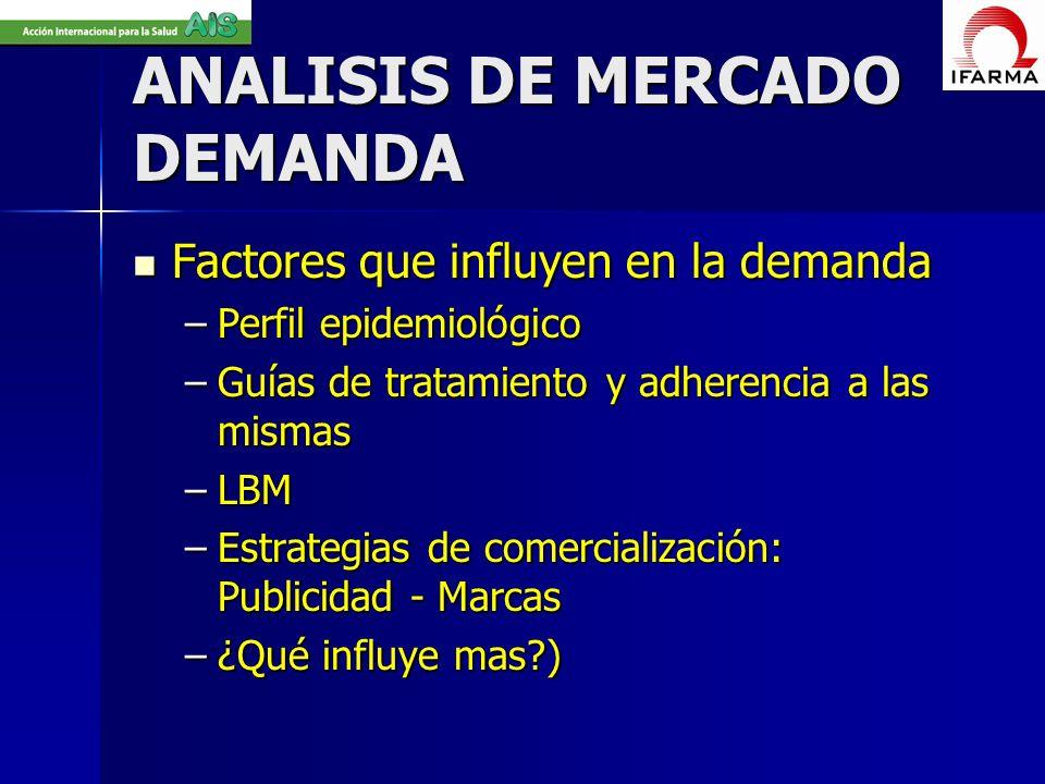 ANALISIS DE MERCADO DEMANDA Factores que influyen en la demanda Factores que influyen en la demanda –Perfil epidemiológico –Guías de tratamiento y adh