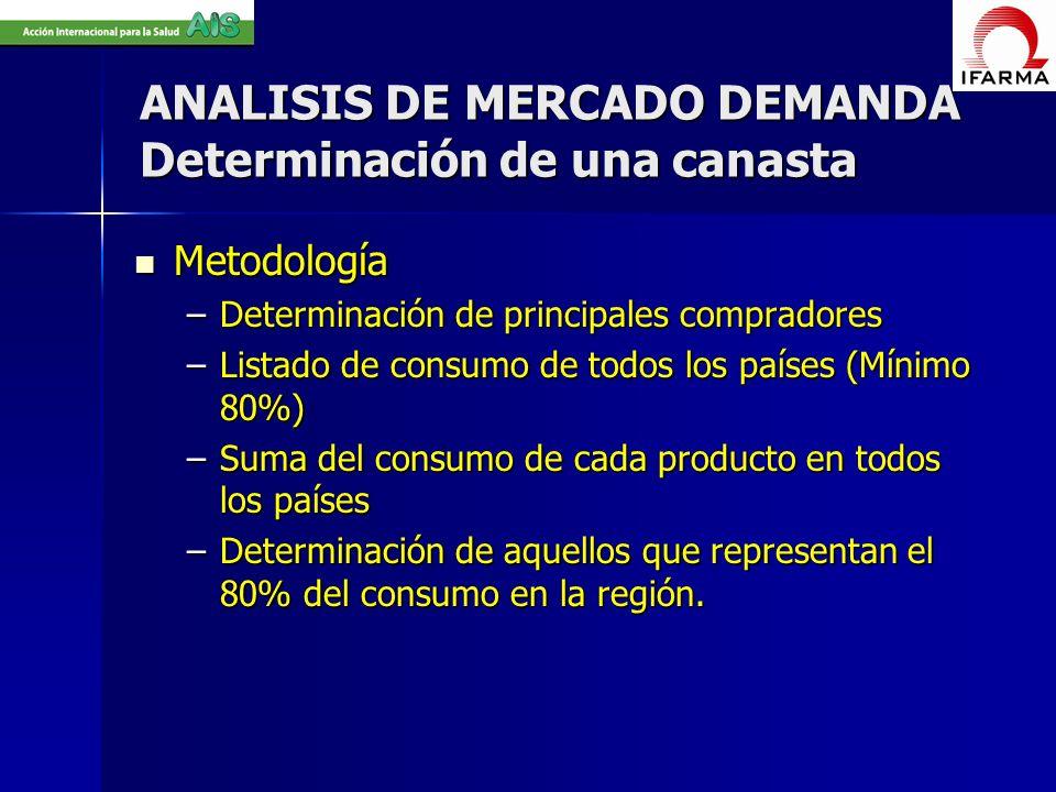 ANALISIS DE MERCADO DEMANDA Determinación de una canasta Metodología Metodología –Determinación de principales compradores –Listado de consumo de todo
