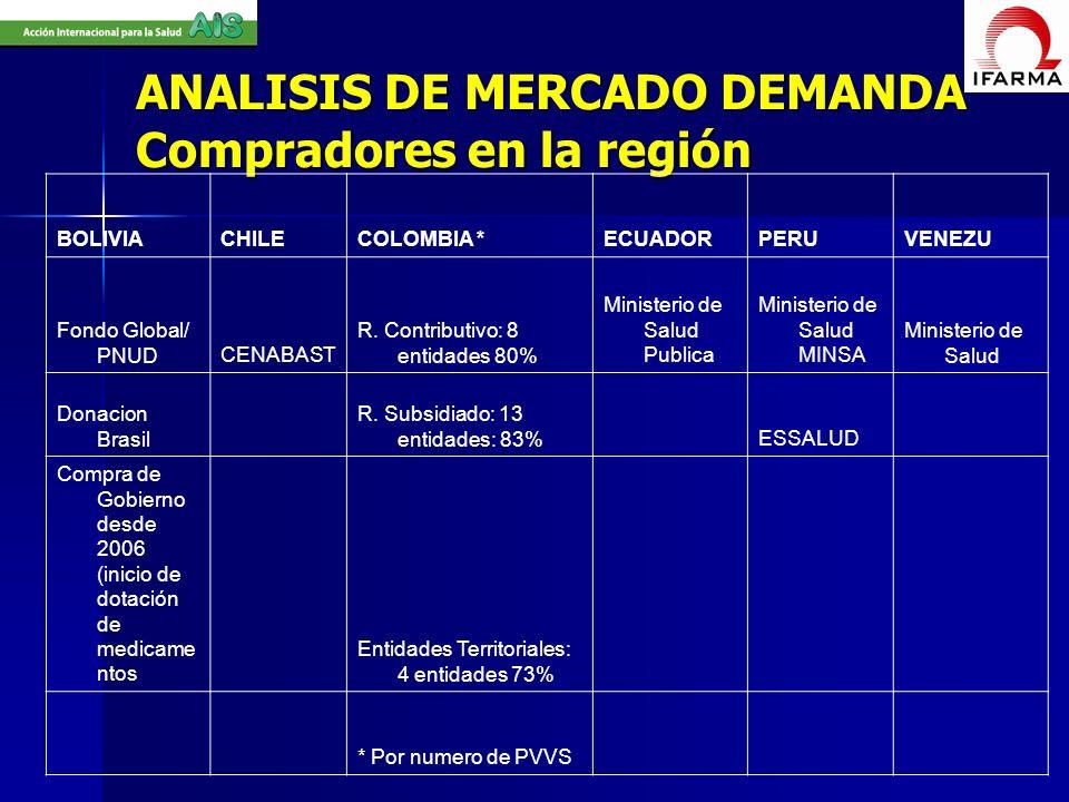 ANALISIS DE MERCADO DEMANDA Compradores en la región BOLIVIACHILECOLOMBIA *ECUADORPERUVENEZU Fondo Global/ PNUDCENABAST R. Contributivo: 8 entidades 8