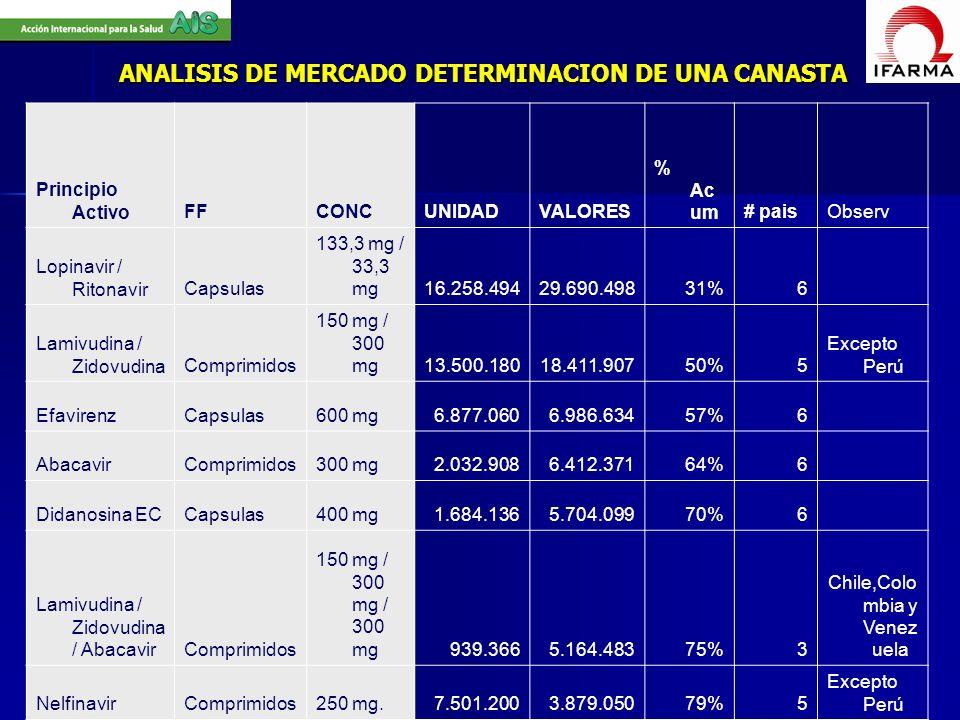 ANALISIS DE MERCADO DETERMINACION DE UNA CANASTA Principio ActivoFFCONCUNIDADVALORES % Ac um# paisObserv Lopinavir / RitonavirCapsulas 133,3 mg / 33,3