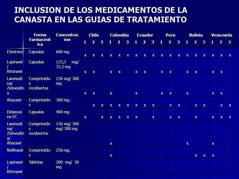 INCLUSION DE LOS MEDICAMENTOS DE LA CANASTA EN LAS GUIAS DE TRATAMIENTO Forma Farmaceut ica Concentrac ion ChileColombiaEcuadorPeruBoliviaVenezuela 12