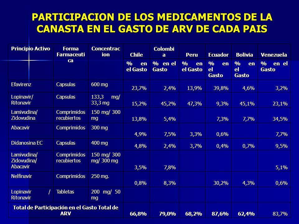 PARTICIPACION DE LOS MEDICAMENTOS DE LA CANASTA EN EL GASTO DE ARV DE CADA PAIS Principio Activo Forma Farmaceuti ca Concentrac ion Chile Colombi a Pe
