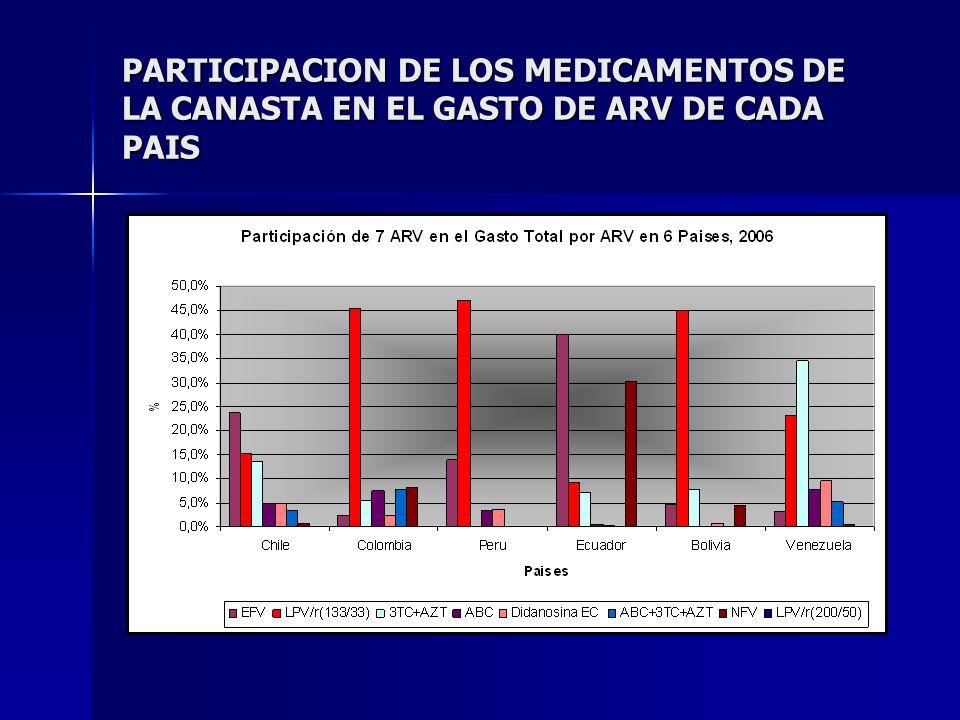 PARTICIPACION DE LOS MEDICAMENTOS DE LA CANASTA EN EL GASTO DE ARV DE CADA PAIS