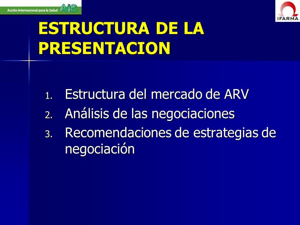 ESTRUCTURA DE LA PRESENTACION 1. Estructura del mercado de ARV 2. Análisis de las negociaciones 3. Recomendaciones de estrategias de negociación