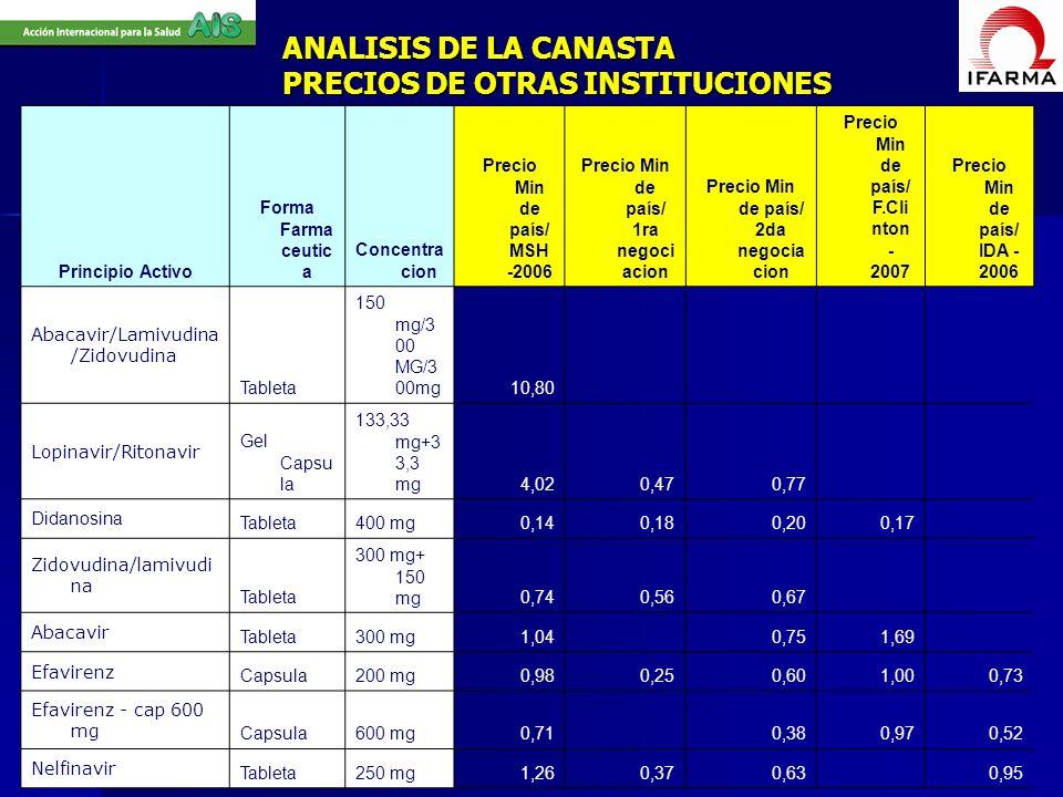 ANALISIS DE LA CANASTA PRECIOS DE OTRAS INSTITUCIONES Principio Activo Forma Farma ceutic a Concentra cion Precio Min de país/ MSH -2006 Precio Min de