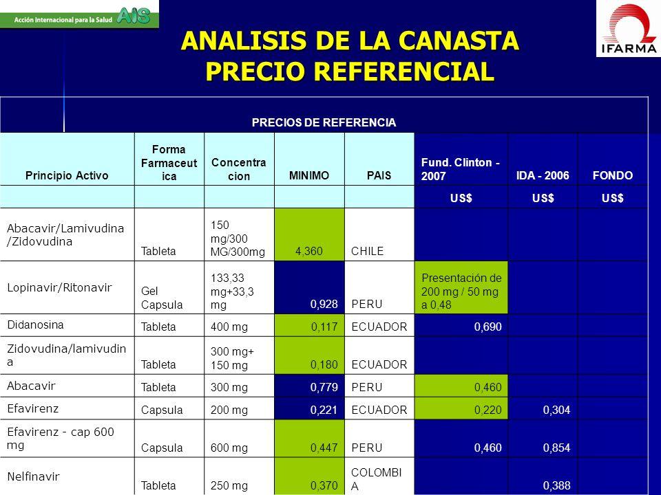 ANALISIS DE LA CANASTA PRECIO REFERENCIAL PRECIOS DE REFERENCIA Principio Activo Forma Farmaceut ica Concentra cionMINIMOPAIS Fund. Clinton - 2007IDA