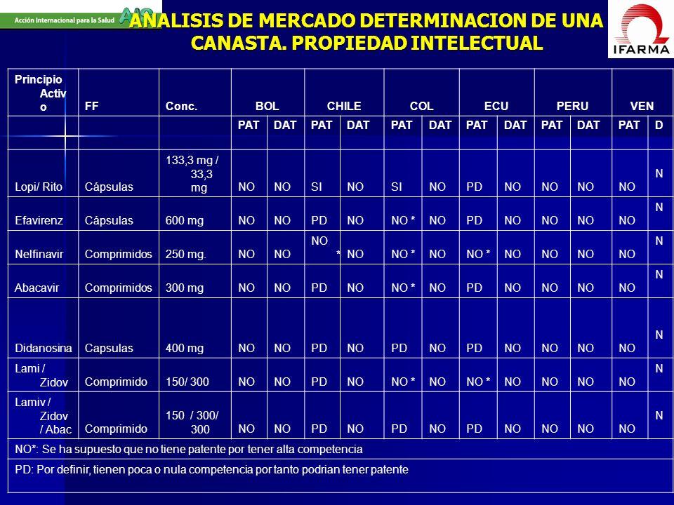 ANALISIS DE MERCADO DETERMINACION DE UNA CANASTA. PROPIEDAD INTELECTUAL Principio Activ oFFConc.BOLCHILECOLECUPERUVEN PATDATPATDATPATDATPATDATPATDATPA