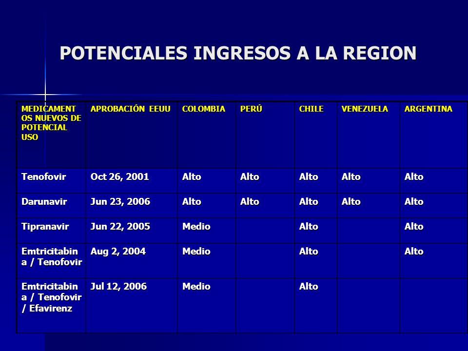 POTENCIALES INGRESOS A LA REGION MEDICAMENT OS NUEVOS DE POTENCIAL USO APROBACIÓN EEUU COLOMBIAPERÚCHILEVENEZUELAARGENTINA Tenofovir Oct 26, 2001 Alto