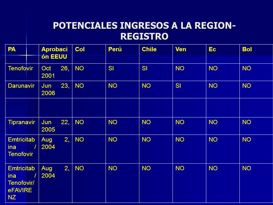 POTENCIALES INGRESOS A LA REGION- REGISTRO PAAprobaci ón EEUU ColPerúChileVenEcBol TenofovirOct 26, 2001 NOSI NO DarunavirJun 23, 2006 NO SINO Tiprana
