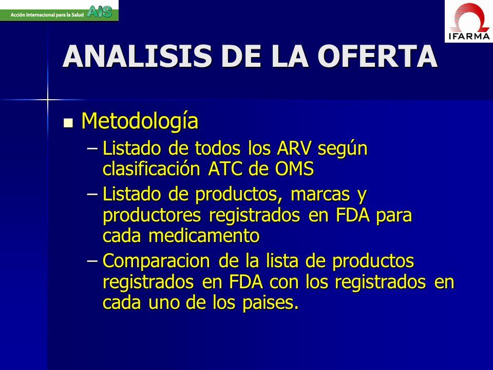 ANALISIS DE LA OFERTA Metodología Metodología –Listado de todos los ARV según clasificación ATC de OMS –Listado de productos, marcas y productores reg