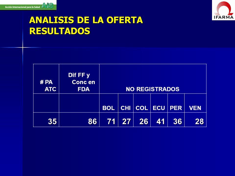 ANALISIS DE LA OFERTA RESULTADOS # PA ATC Dif FF y Conc en FDANO REGISTRADOS BOLCHICOLECUPERVEN 3586712726413628