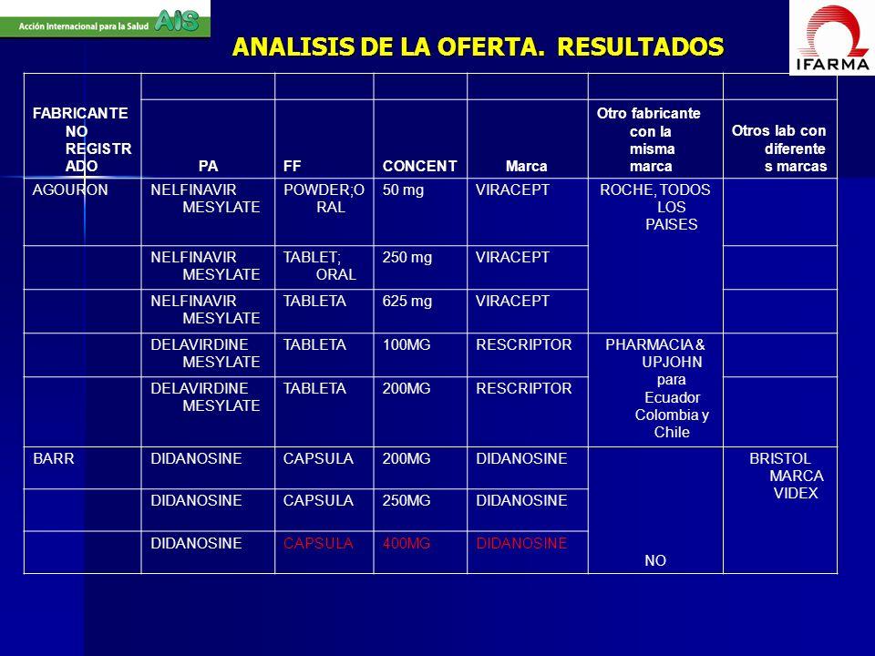 ANALISIS DE LA OFERTA. RESULTADOS FABRICANTE NO REGISTR ADO PAFFCONCENTMarca Otro fabricante con la misma marca Otros lab con diferente s marcas AGOUR